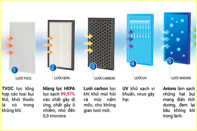 Tìm hiểu các máy lọc không khí công nghệ tốt nhất hiện nay