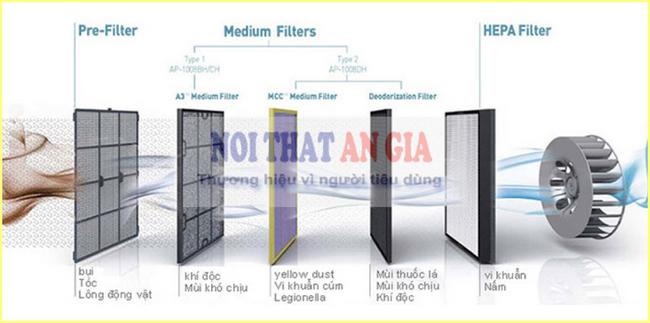 Công nghệ màng lọc Hepa tĩnh điện trong máy lọc không khí Daikin