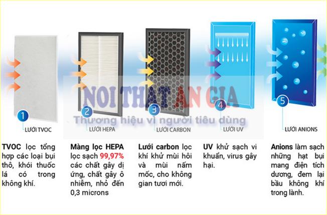 Sử dụng công nghệ màng lọc carbon