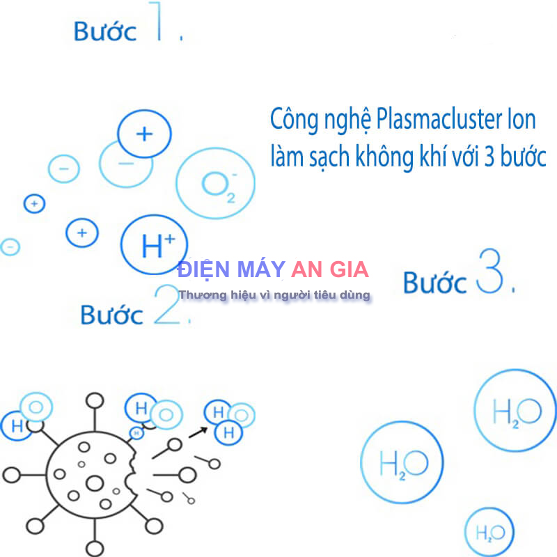 nguyen-ly-lam-sach-bang-cong-nghe-Plasmacluster-Ion